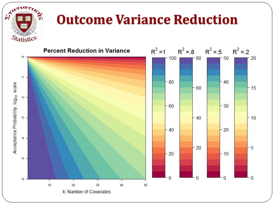 vava Outcome Variance Reduction