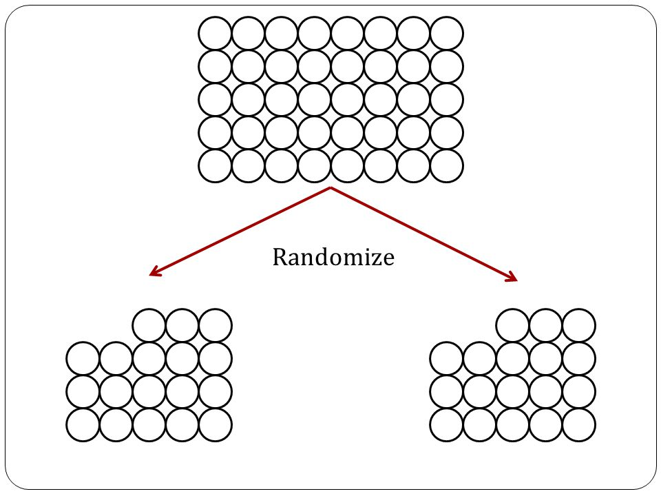 If the treated and control groups are the same size, and if the criteria for rerandomization treats the treated and control groups equally, then Intuition: For every randomization, W, thrown away, there is an exact opposite randomization, 1-W, that is also thrown away Unbiased