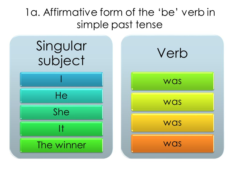 1a. Affirmative form of the 'be' verb in simple past tense Singular subject IHeSheItThe winner Verb was