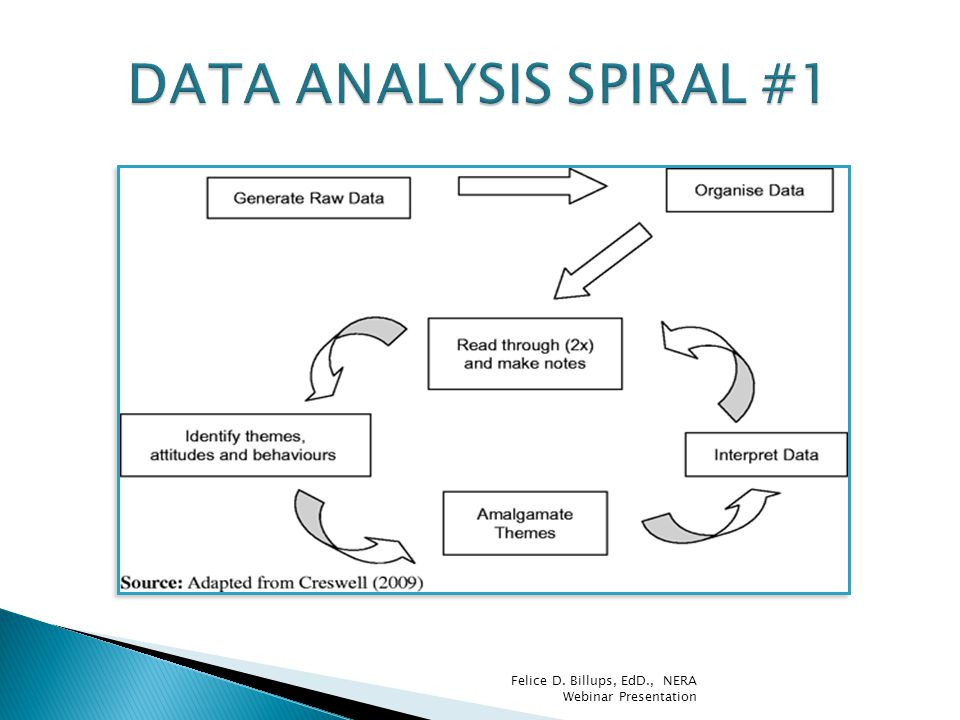  Most common types of analytic approaches: ◦ Domain/Content ◦ Thematic ◦ Grounded theory/Constant comparative ◦ Ethnographic/cultural ◦ Metaphorical/ hermeneutical ◦ Phenomenological ◦ Biographical/narrative analysis ◦ Case Study, Mixed Methods, Focus Groups Felice D.