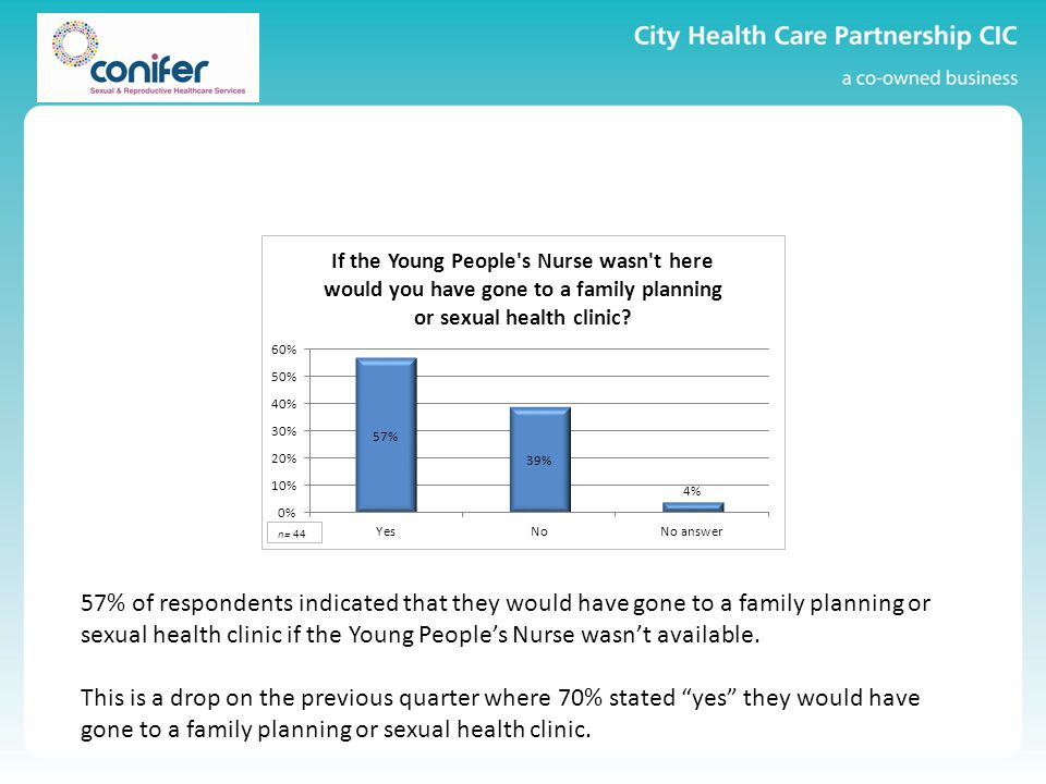 57% of respondents indicated that they would have gone to a family planning or sexual health clinic if the Young People's Nurse wasn't available.