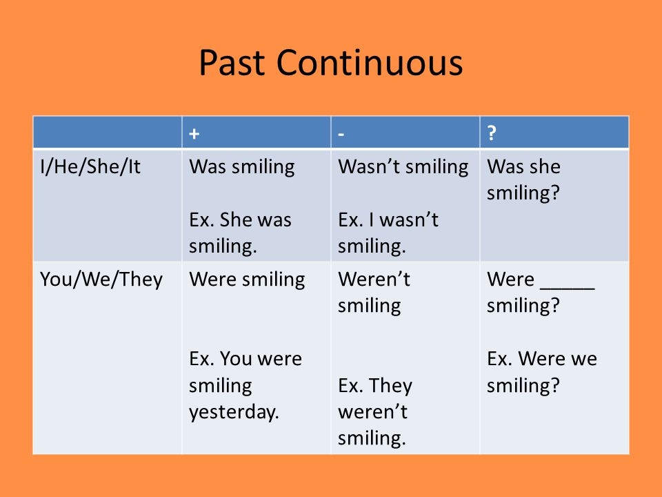 Past Continuous +-? I/He/She/ItWas smiling Ex. She was smiling. Wasn't smiling Ex. I wasn't smiling. Was she smiling? You/We/TheyWere smiling Ex. You