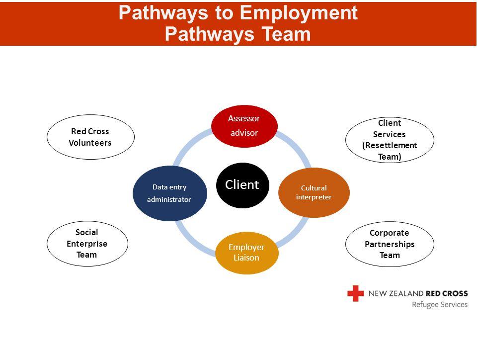 Pathways to Employment Pathways Team Client Assessor advisor Cultural interpreter Employer Liaison Data entry administrator Red Cross Volunteers Clien
