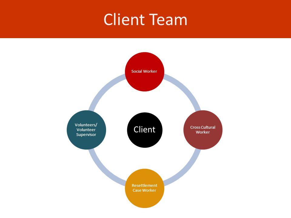 Client Team Client Social Worker Cross Cultural Worker Resettlement Case Worker Volunteers/ Volunteer Supervisor