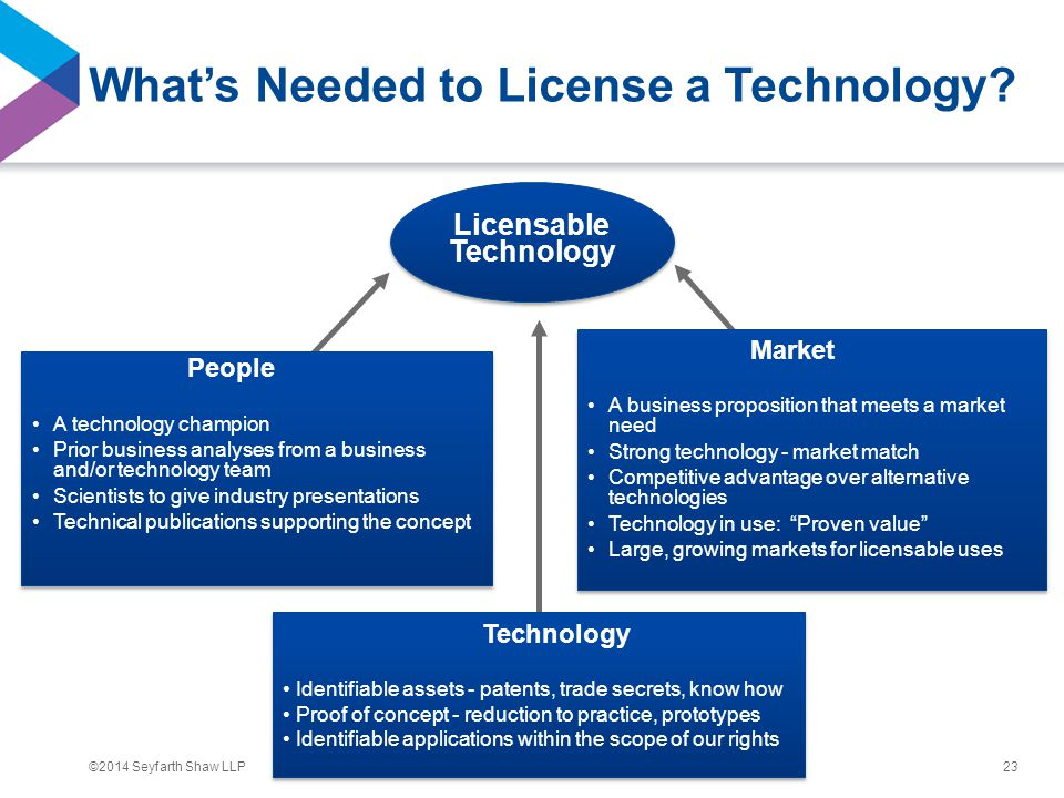 ©2014 Seyfarth Shaw LLP What's Needed to License a Technology.