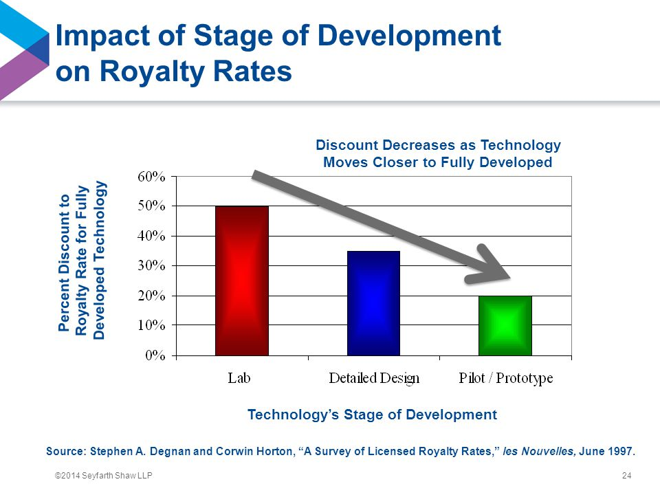 ©2014 Seyfarth Shaw LLP Impact of Stage of Development on Royalty Rates 24 Technology's Stage of Development Percent Discount to Royalty Rate for Fully Developed Technology Discount Decreases as Technology Moves Closer to Fully Developed Source: Stephen A.
