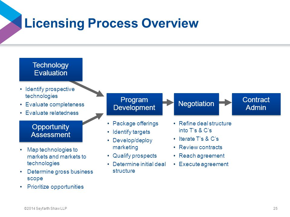 ©2014 Seyfarth Shaw LLP Licensing Process Overview 25 Identify prospective technologies Evaluate completeness Evaluate relatedness Map technologies to markets and markets to technologies Determine gross business scope Prioritize opportunities Package offerings Identify targets Develop/deploy marketing Qualify prospects Determine initial deal structure Refine deal structure into T's & C's Iterate T's & C's Review contracts Reach agreement Execute agreement Contract Admin Program Development Negotiation Technology Evaluation Opportunity Assessment