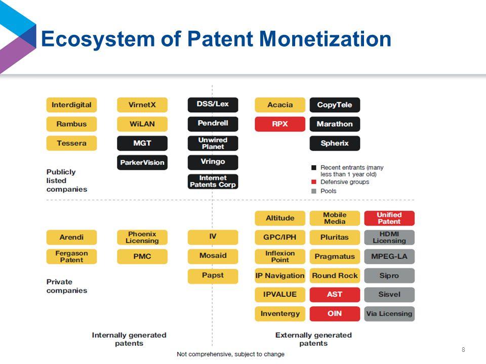 ©2014 Seyfarth Shaw LLP Ecosystem of Patent Monetization 8