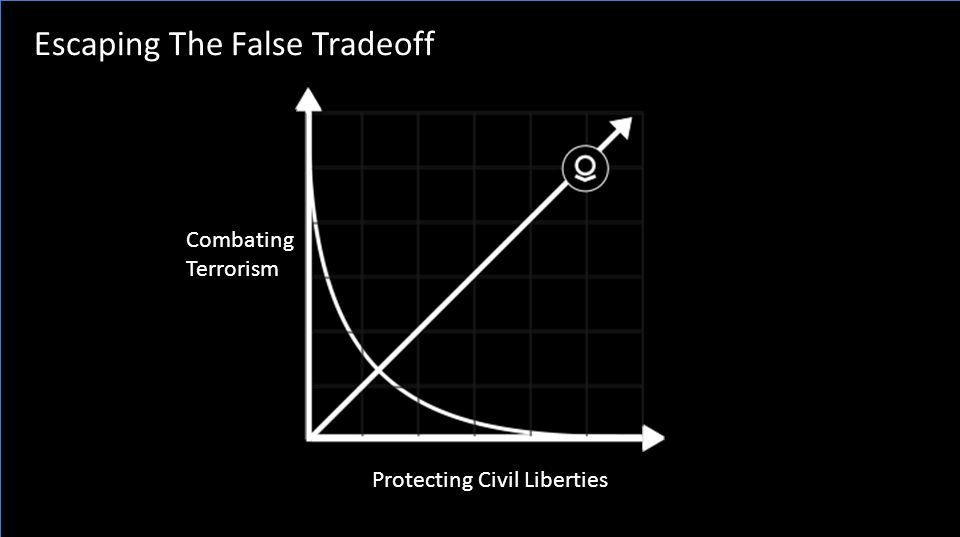 Escaping The False Tradeoff Protecting Civil Liberties Combating Terrorism