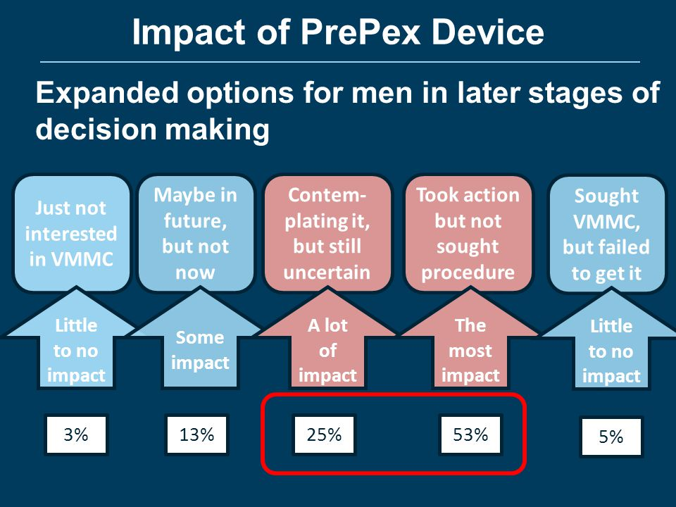 Barriers to surgical VMMC Advantages PrePex Lack of time, access services cited by 81 (54%) men More efficient cited by only 12 of the 81 Overall, less pain and no cutting, bleeding, injections, stitches, cited by 103 (67%) of men Not ready, not enough info cited by 46 (31%) men Fear of pain, cutting, bleeding, injections, stitches cited by only 23 (15%) men Less pain and no cutting, bleeding, injections, stitches cited by 19 of the 23