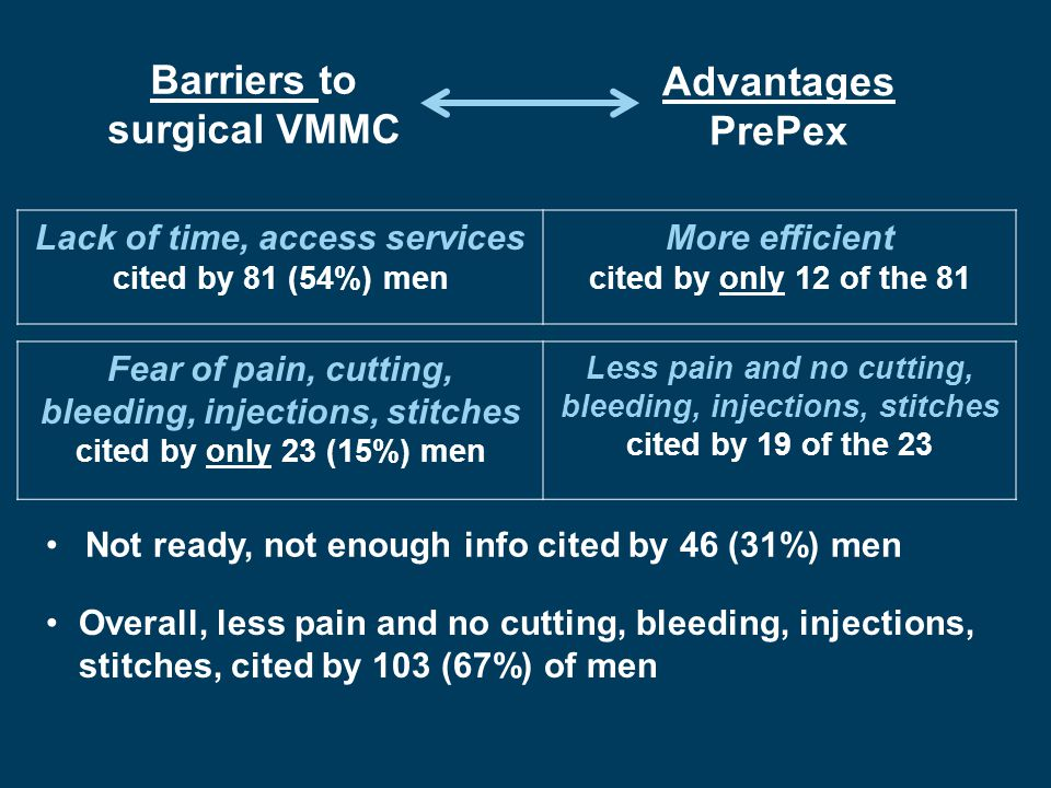 Men wanted specific questions answered in detail before passing judgment on PrePex… I want to know about how they cut the foreskin how they prepare you, how they apply anesthetic cream and everything else PrePex has high potential impact on uptake given current demand staging Phase 2: Key conclusions PrePex was not perceived as reducing time/effort of men for VMMC Manuscript in development