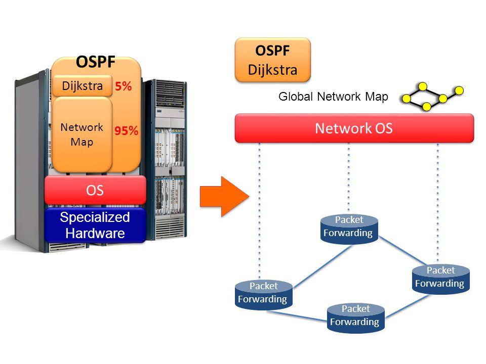 Specialized Hardware Specialized Hardware OS OSPF Dijkstra Network Map Network Map 95% 5% OSPF Dijkstra OSPF Dijkstra