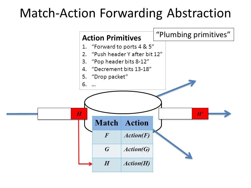 """MatchAction FAction(F) GAction(G) HAction(H) H H H' Action Primitives 1.""""Forward to ports 4 & 5"""" 2.""""Push header Y after bit 12"""" 3.""""Pop header bits 8-1"""