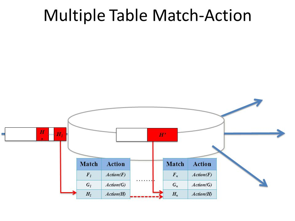 MatchAction F1F1 Action(F) G1G1 Action(G) H1H1 Action(H) Multiple Table Match-Action MatchAction FnFn Action(F) GnGn Action(G) HnHn Action(H) HnHn HnH