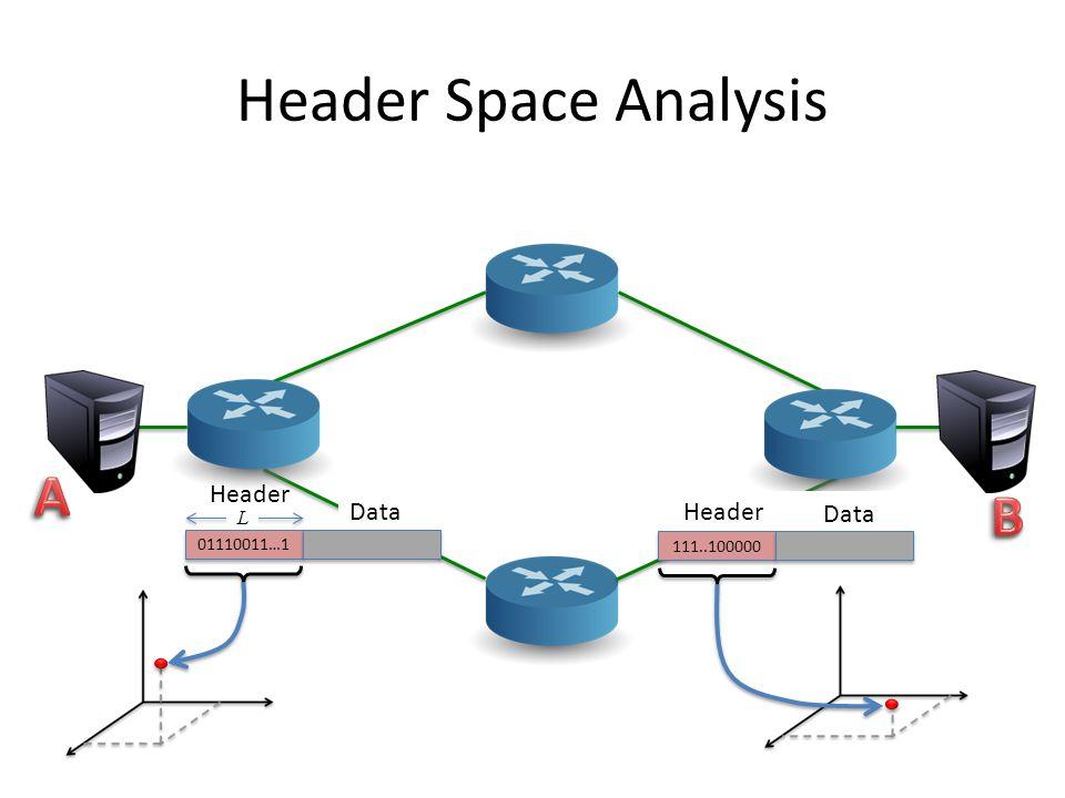 Header Space Analysis L Header Data 01110011…1 Header Data 111..100000
