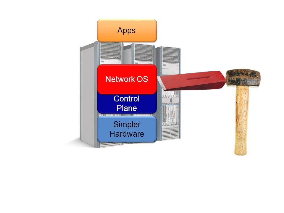 Specialized Control Plane Specialized Control Plane Specialized Hardware Specialized Hardware Apps Network OS Simpler Hardware Simpler Hardware