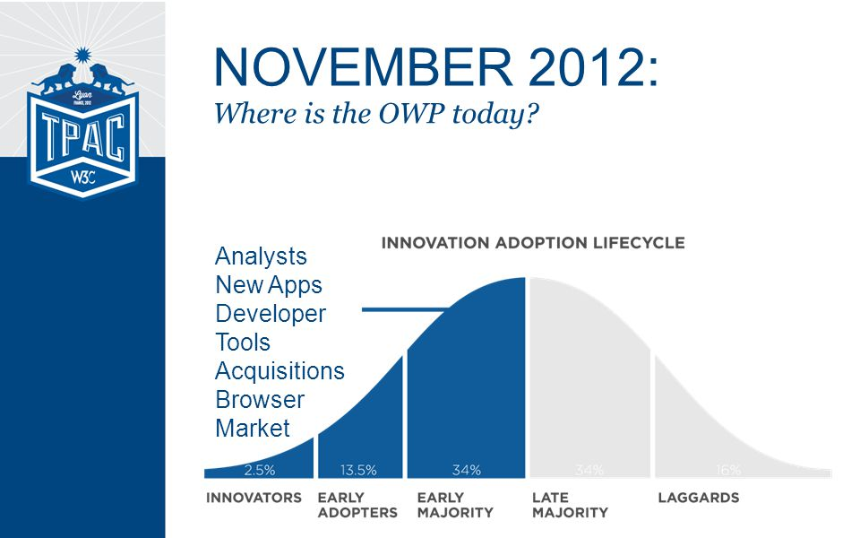 Where is the OWP today.