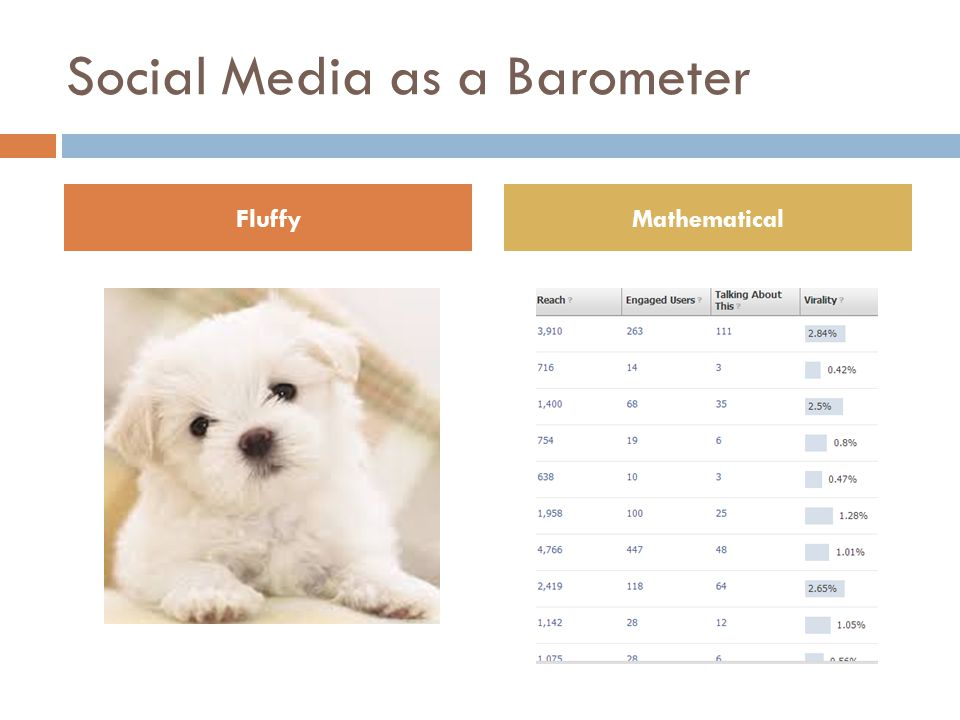 Social Media as a Barometer Like any marketing tool that helps us analyze results, social media reminds us to ask:  How is my audience engaging with my content.