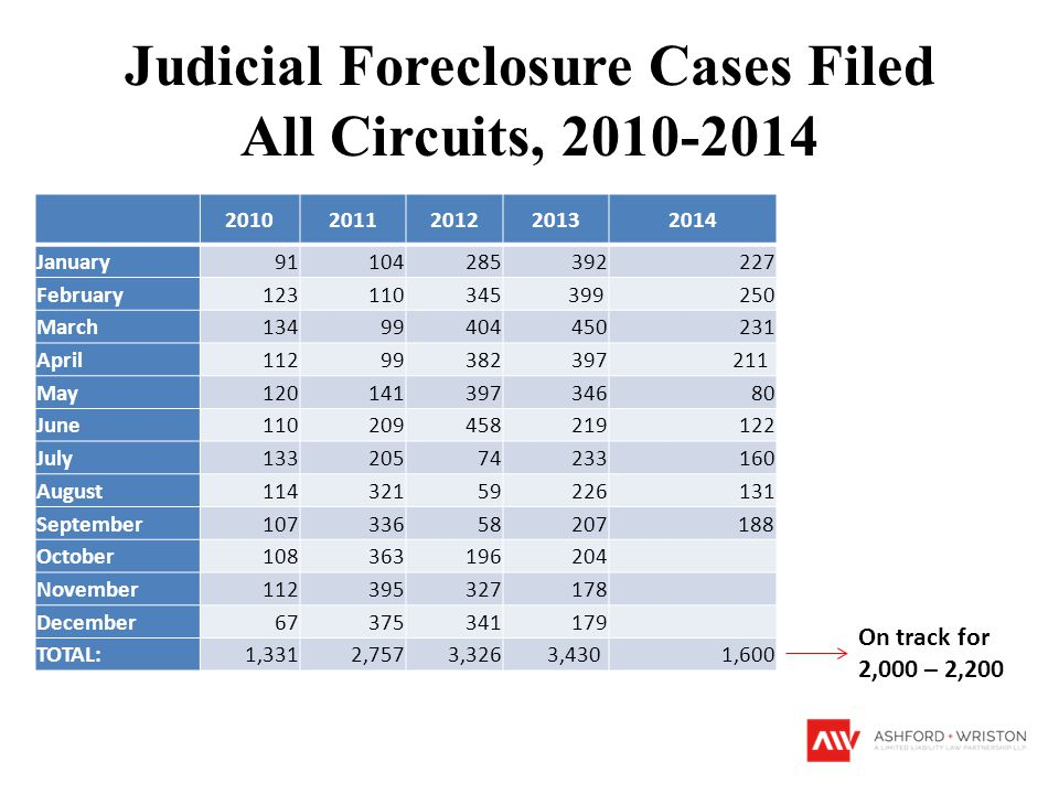 Judicial Foreclosure Cases Filed All Circuits, 2010-2014 20102011201220132014 January91104285392227 February123110345 399 250 March13499404450231 Apri