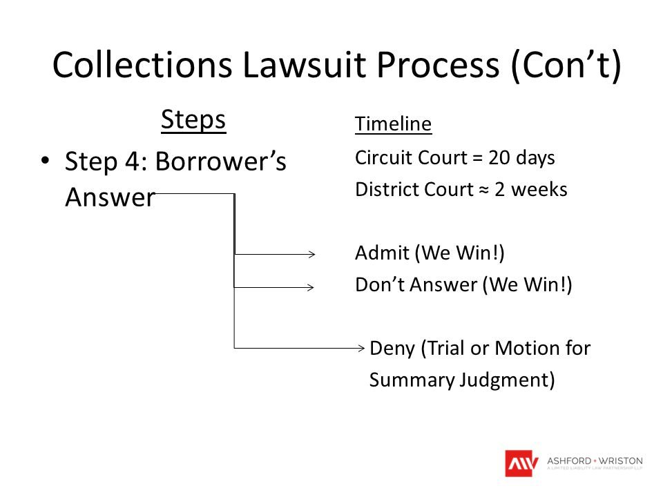 Collections Lawsuit Process (Con't) Steps Step 4: Borrower's Answer Timeline Circuit Court = 20 days District Court ≈ 2 weeks Admit (We Win!) Don't An