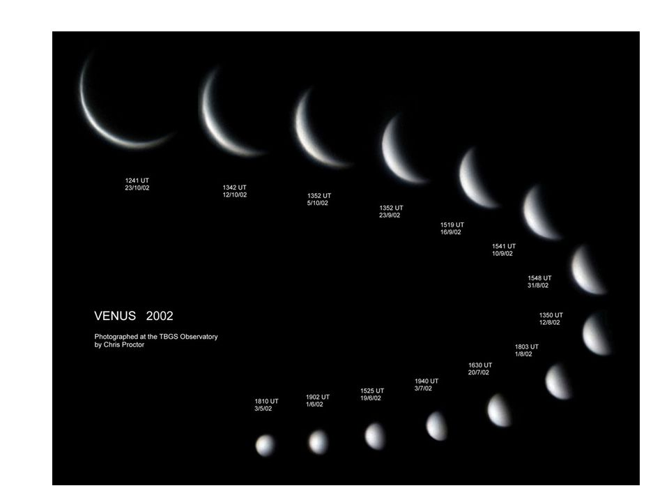 Imagine we looked at Venus over the time it took Venus to make a complete orbit around the Sun. We see Venus because it is reflecting light from the S