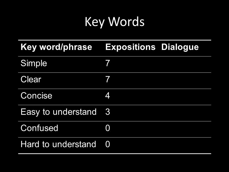 Key Words Key word/phraseExpositionsDialogue Simple7 Clear7 Concise4 Easy to understand3 Confused0 Hard to understand0