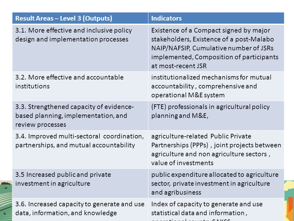 Result Areas – Level 3 (Outputs)Indicators 3.1. More effective and inclusive policy design and implementation processes Existence of a Compact signed