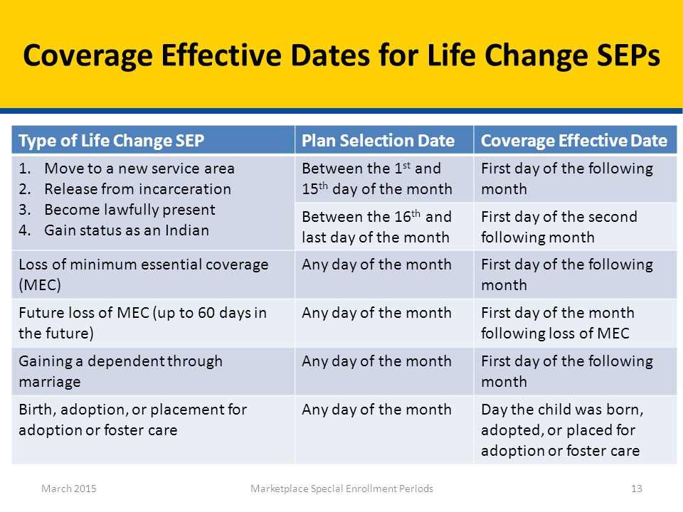Type of Life Change SEPPlan Selection DateCoverage Effective Date 1.Move to a new service area 2.Release from incarceration 3.Become lawfully present 4.Gain status as an Indian Between the 1 st and 15 th day of the month First day of the following month Between the 16 th and last day of the month First day of the second following month Loss of minimum essential coverage (MEC) Any day of the monthFirst day of the following month Future loss of MEC (up to 60 days in the future) Any day of the monthFirst day of the month following loss of MEC Gaining a dependent through marriage Any day of the monthFirst day of the following month Birth, adoption, or placement for adoption or foster care Any day of the monthDay the child was born, adopted, or placed for adoption or foster care Coverage Effective Dates for Life Change SEPs March 2015Marketplace Special Enrollment Periods13