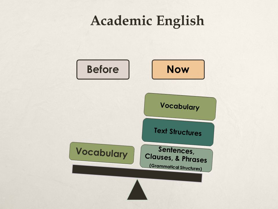 Academic English BeforeNow Sentences, Clauses, & Phrases (Grammatical Structures) Text Structures Vocabulary