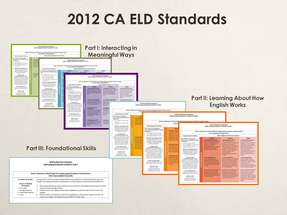 2012 CA ELD Standards Part I: Interacting in Meaningful Ways Part II: Learning About How English Works Part III: Foundational Skills