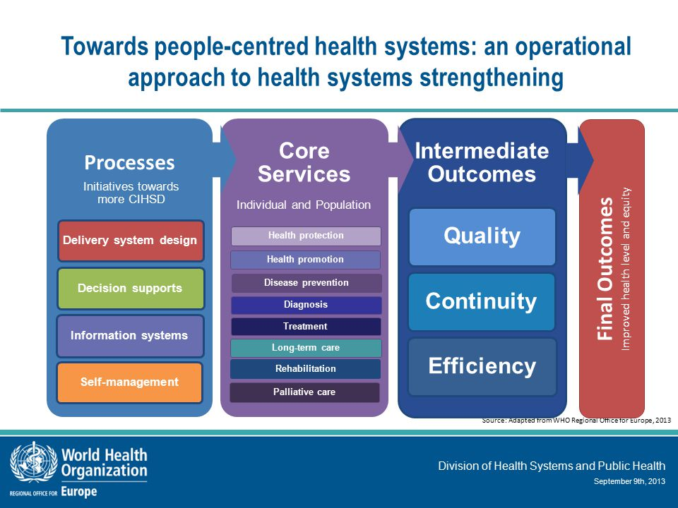 Division of Health Systems and Public Health September 9th, 2013 Towards people-centred health systems: an operational approach to health systems strengthening Source: Adapted from WHO Regional Office for Europe, 2013 Processes Initiatives towards more CIHSD Delivery system design Decision supports Information systems Self-management Core Services Individual and Population Health protection Health promotion Disease prevention Diagnosis Treatment Long-term care RehabilitationPalliative care Intermediate Outcomes QualityContinuityEfficiency Final Outcomes Improved health level and equity