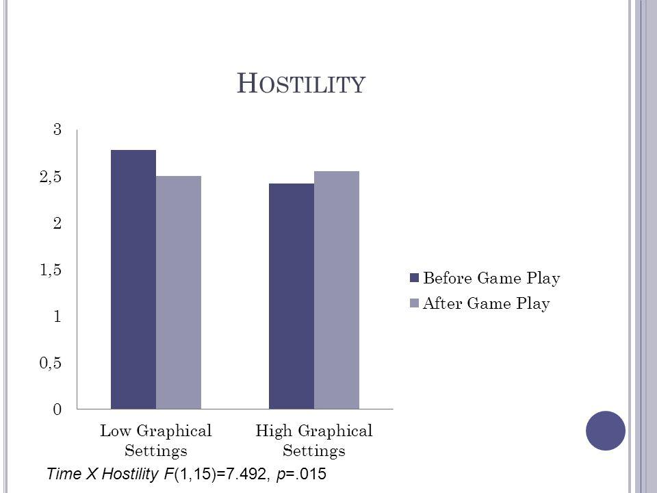H OSTILITY Time X Hostility F(1,15)=7.492, p=.015