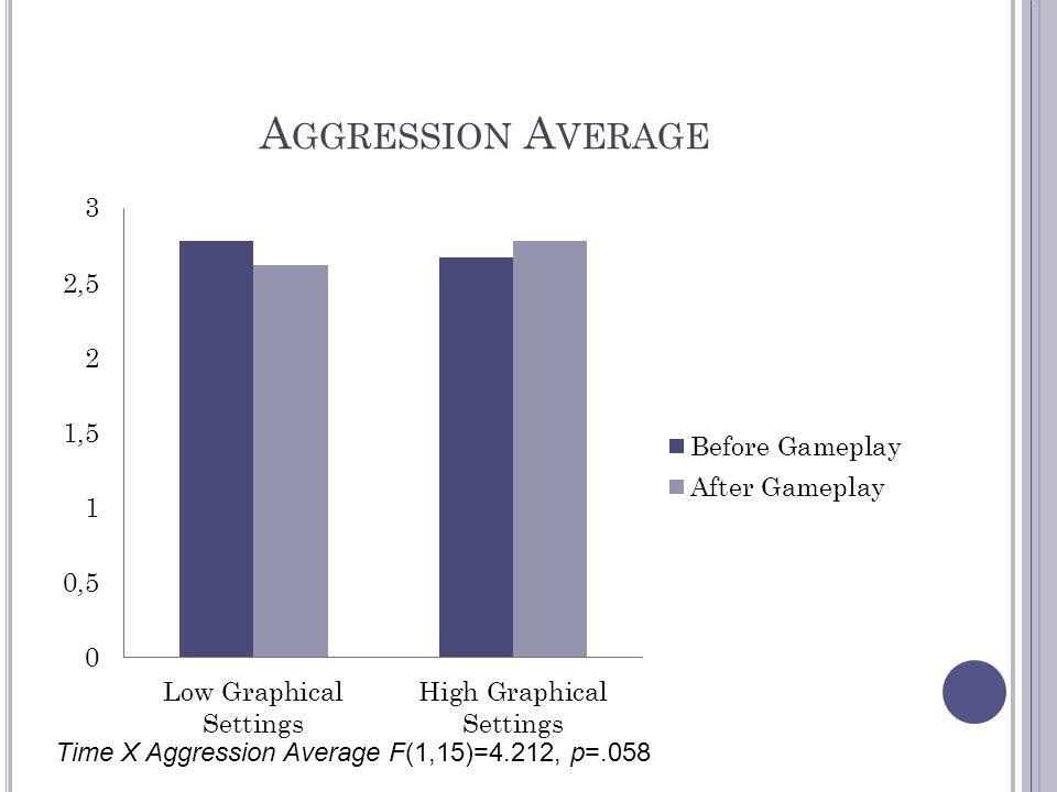 A GGRESSION A VERAGE Time X Aggression Average F(1,15)=4.212, p=.058