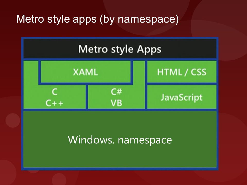Metro style apps (by namespace) Windows. namespace