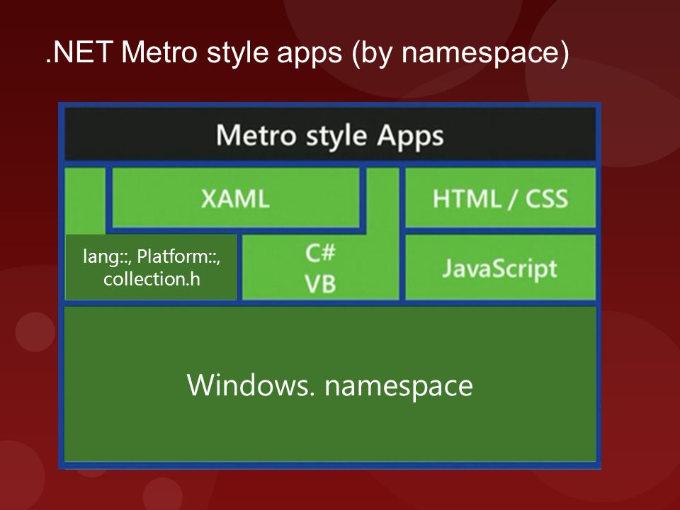 .NET Metro style apps (by namespace) Windows. namespace lang::, Platform::, collection.h