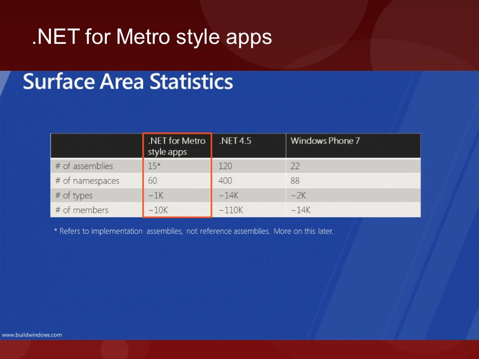 .NET for Metro style apps