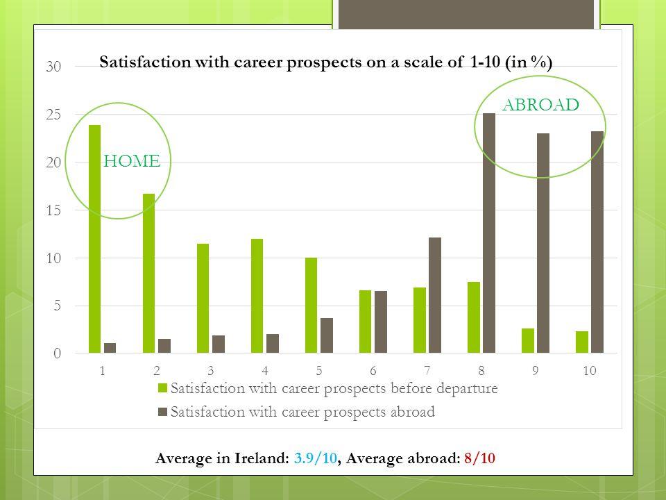 Average in Ireland: 3.9/10, Average abroad: 8/10