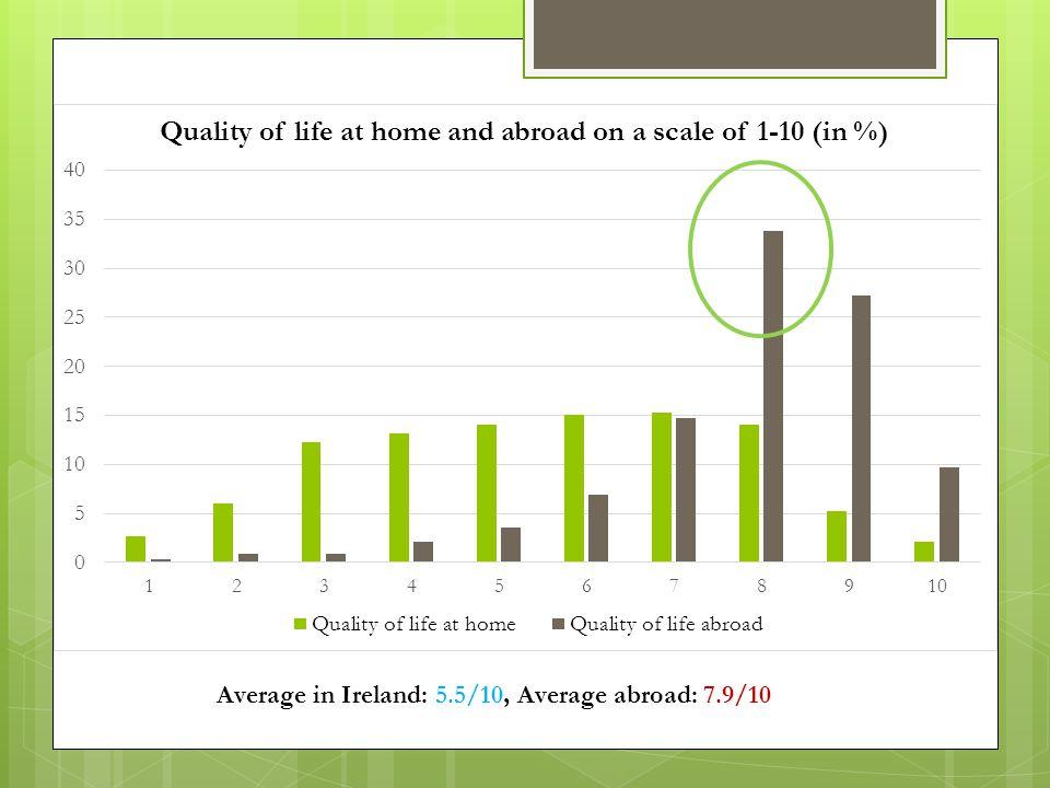 Average in Ireland: 5.5/10, Average abroad: 7.9/10