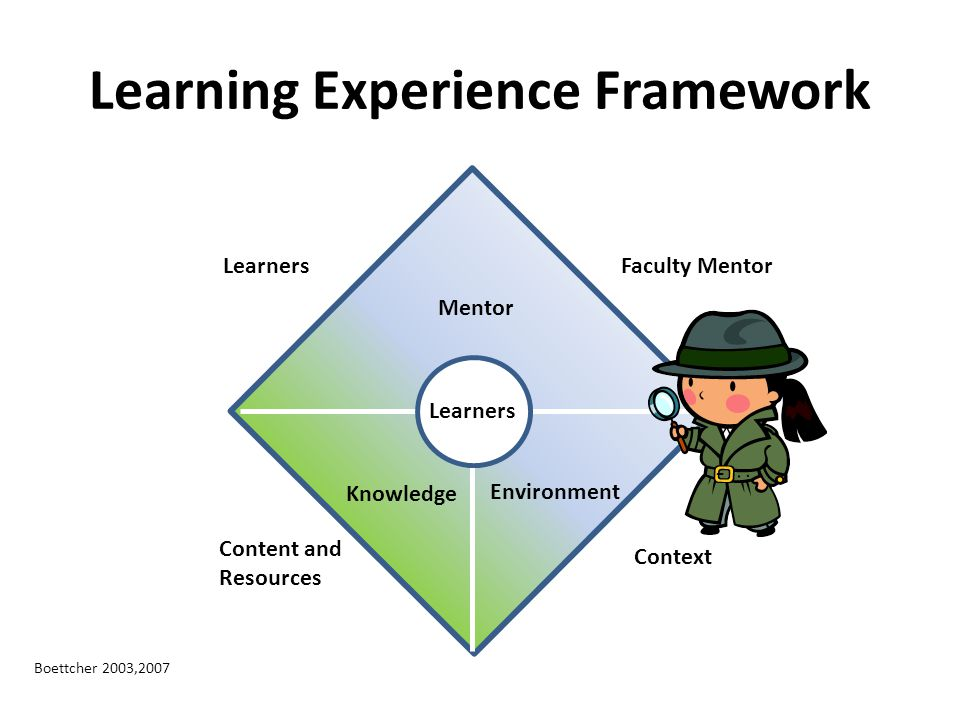 Learning Experience Framework Mentor Knowledge Environment Learners Faculty Mentor Content and Resources Context Boettcher 2003,2007