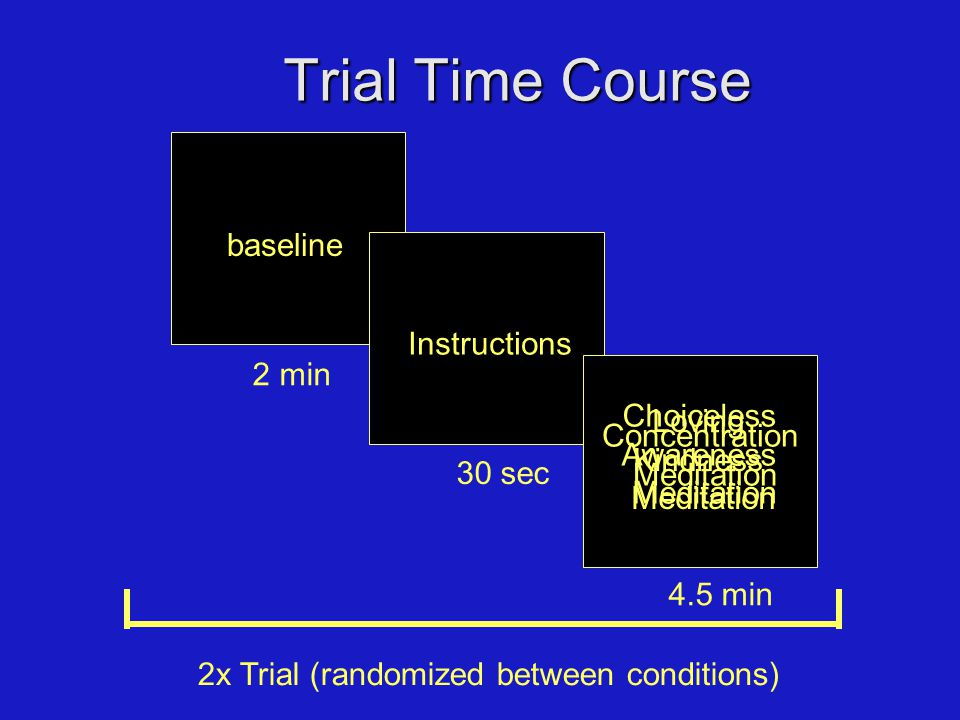 2 min baseline Trial Time Course 30 sec Instructions 4.5 min Choiceless Awareness Meditation Concentration Meditation Loving Kindness Meditation 2x Trial (randomized between conditions)