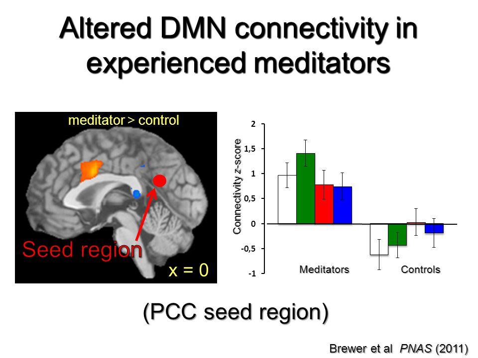meditator > control x = 0 Connectivity z-score MeditatorsControls Altered DMN connectivity in experienced meditators (PCC seed region) Brewer et al PN