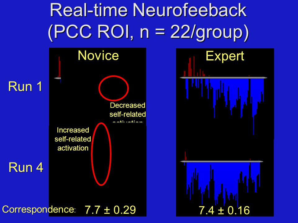 Real-time Neurofeeback (PCC ROI, n = 22/group) Run 1 Run 4 ExpertNovice Decreased self-related activation Increased self-related activation Correspondence Correspondence : 7.4 ± 0.16 7.7 ± 0.29