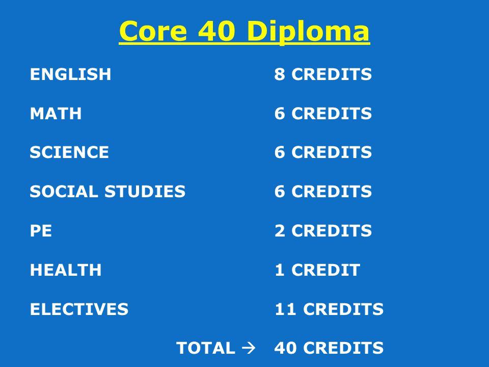 Core 40 Diploma ENGLISH8 CREDITS MATH6 CREDITS SCIENCE6 CREDITS SOCIAL STUDIES 6 CREDITS PE2 CREDITS HEALTH1 CREDIT ELECTIVES11 CREDITS TOTAL  40 CRE