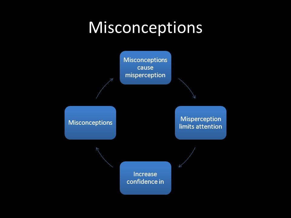 Misconceptions Misconceptions cause misperception Misperception limits attention Increase confidence in Misconceptions