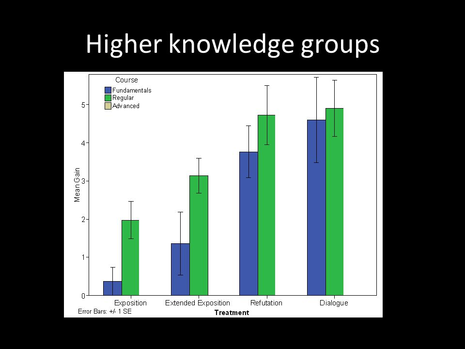 Higher knowledge groups