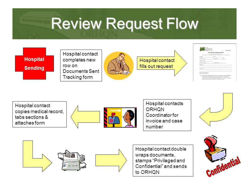 Review Request Flow Hospital Sending Hospital contacts ORHQN Coordinator for invoice and case number Hospital contact copies medical record, tabs sect