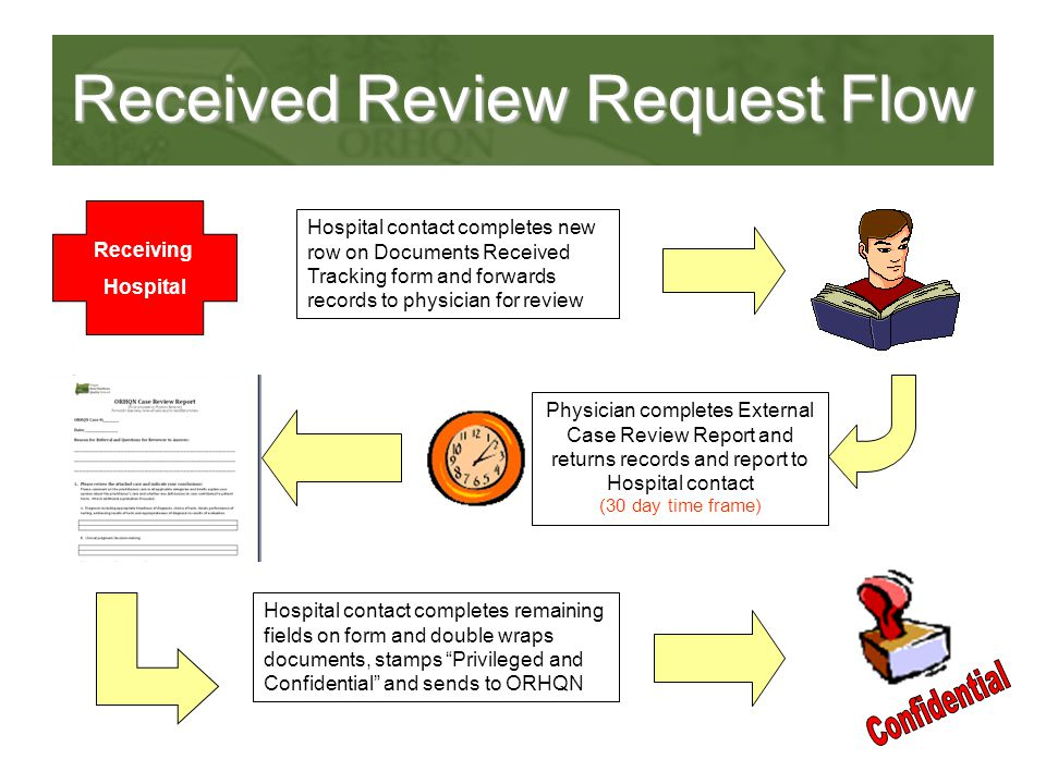 Received Review Request Flow Receiving Hospital Physician completes External Case Review Report and returns records and report to Hospital contact Hospital contact completes remaining fields on form and double wraps documents, stamps Privileged and Confidential and sends to ORHQN Hospital contact completes new row on Documents Received Tracking form and forwards records to physician for review (30 day time frame)