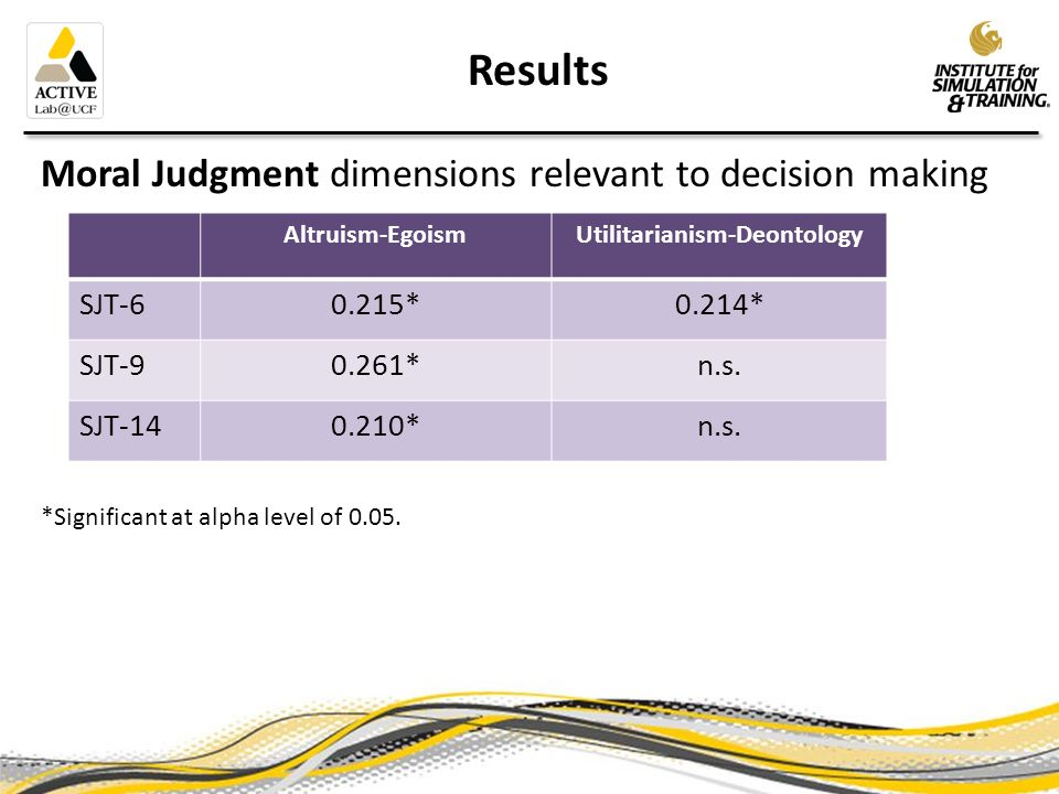 Results Moral Judgment dimensions relevant to decision making *Significant at alpha level of 0.05.