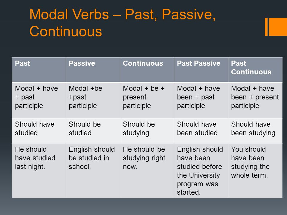 Modal Verbs – Past, Passive, Continuous PastPassiveContinuousPast PassivePast Continuous Modal + have + past participle Modal +be +past participle Mod