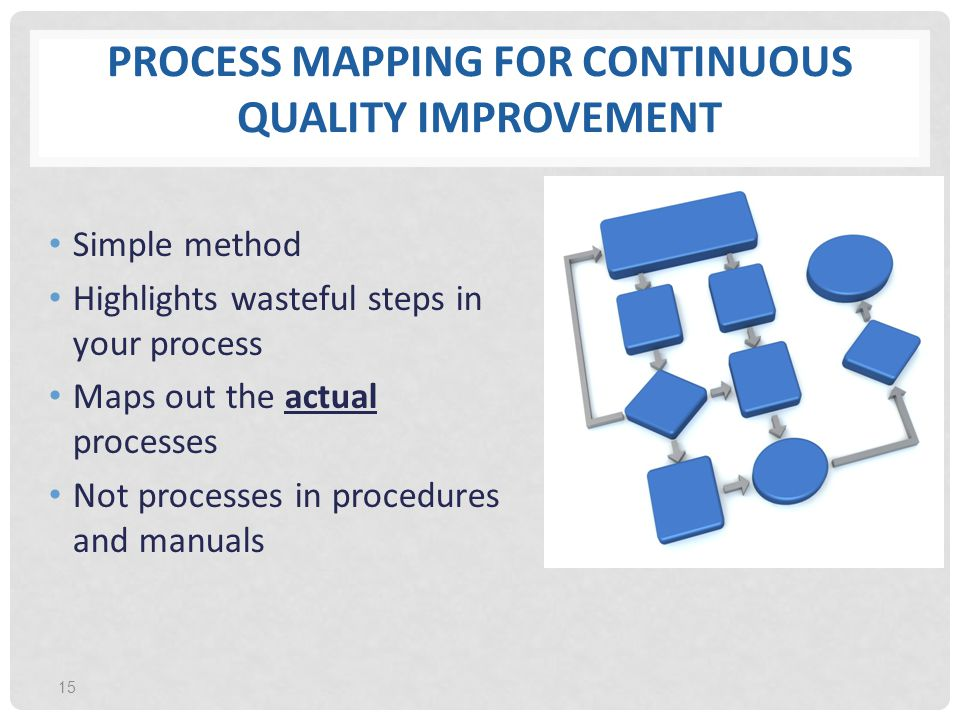PROCESS MAPPING FOR CONTINUOUS QUALITY IMPROVEMENT Simple method Highlights wasteful steps in your process Maps out the actual processes Not processes